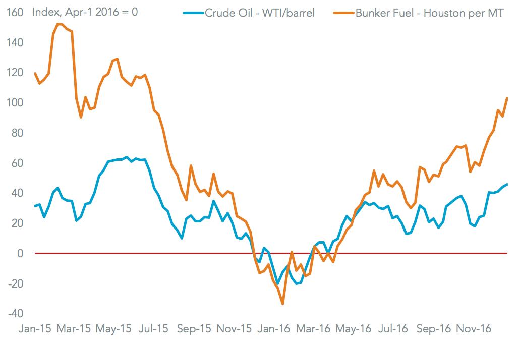 20170105-rates-fuel