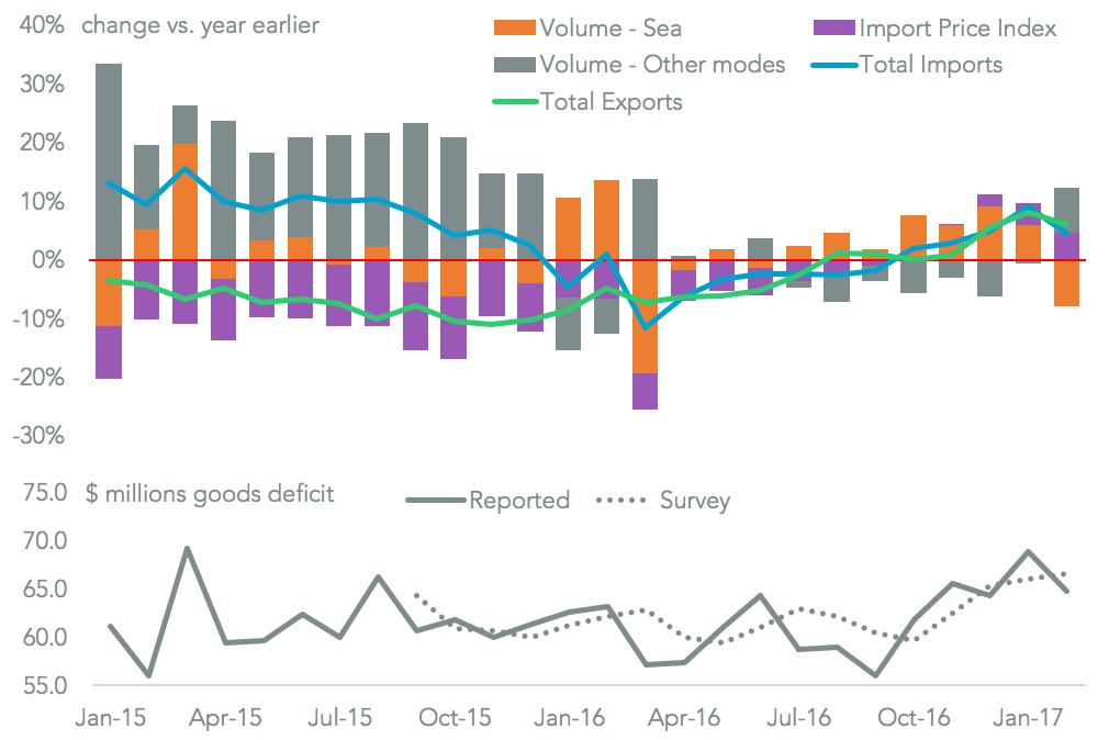20170328-deficit-import-total