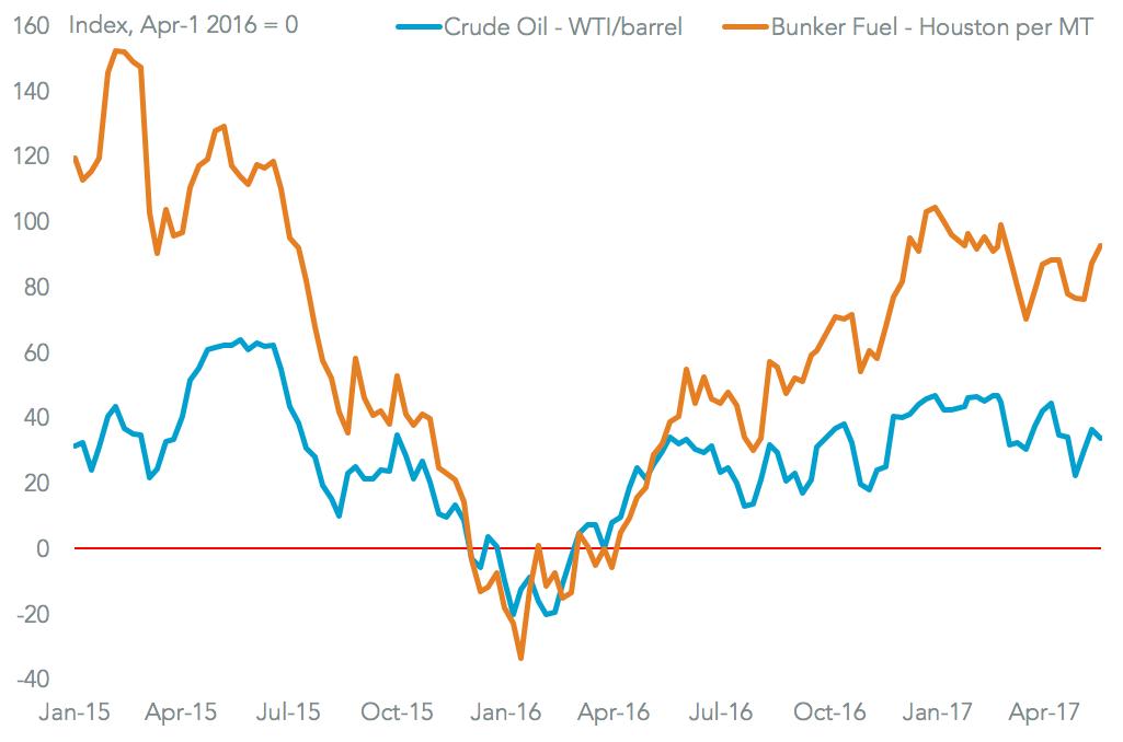 20170526-oil-fuel