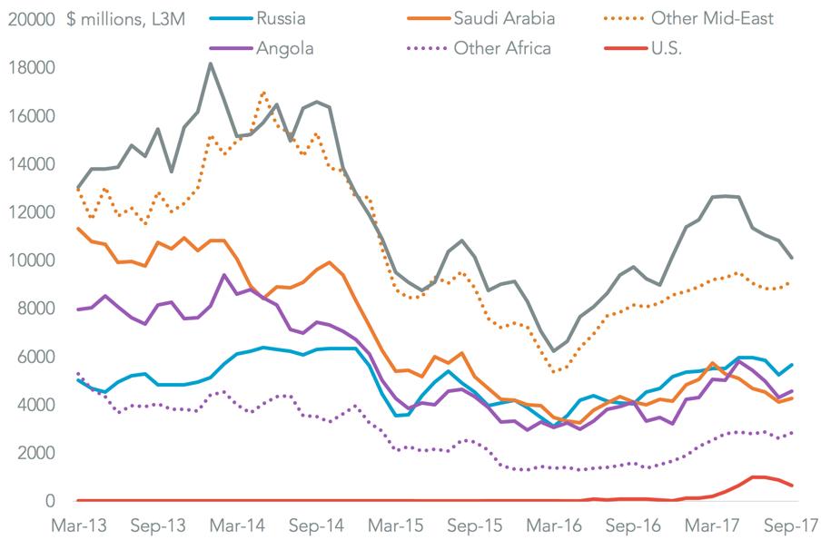 20171114-china-oil-imports