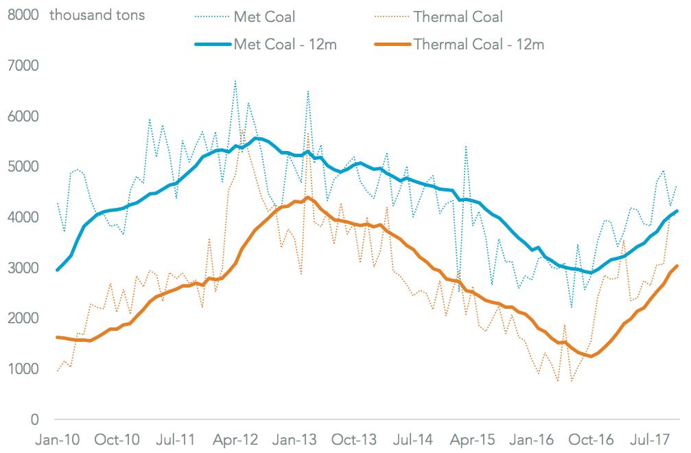 20180118-coal-exports-total