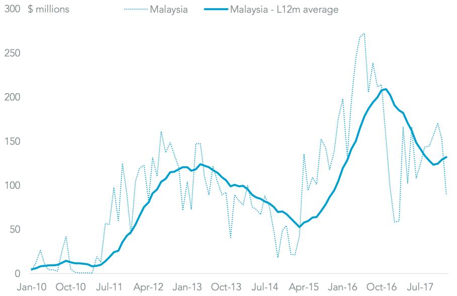 20180222-malaysia-solar-total