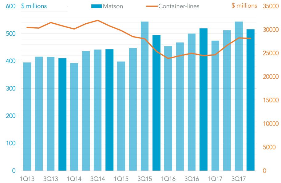 20180222-matson-revenues