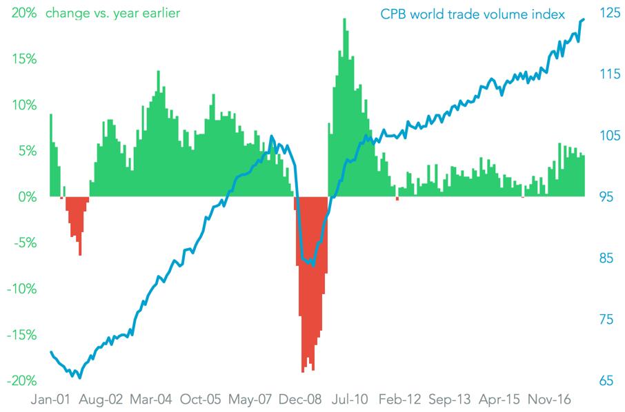 20180226-global-volumes-total