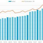 20180620-fedex-revenues-150x150