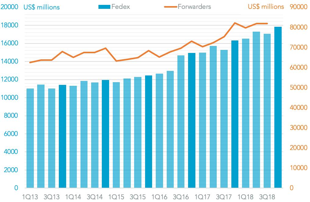 20181219-fedex-revenues