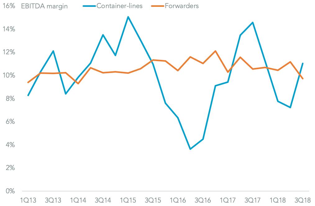 2019-outlook-logistics-liner-forwarder-margins