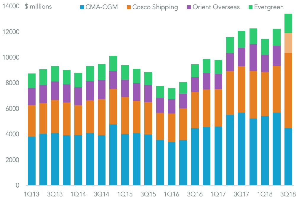 20190117-ocean-day-3-revenues