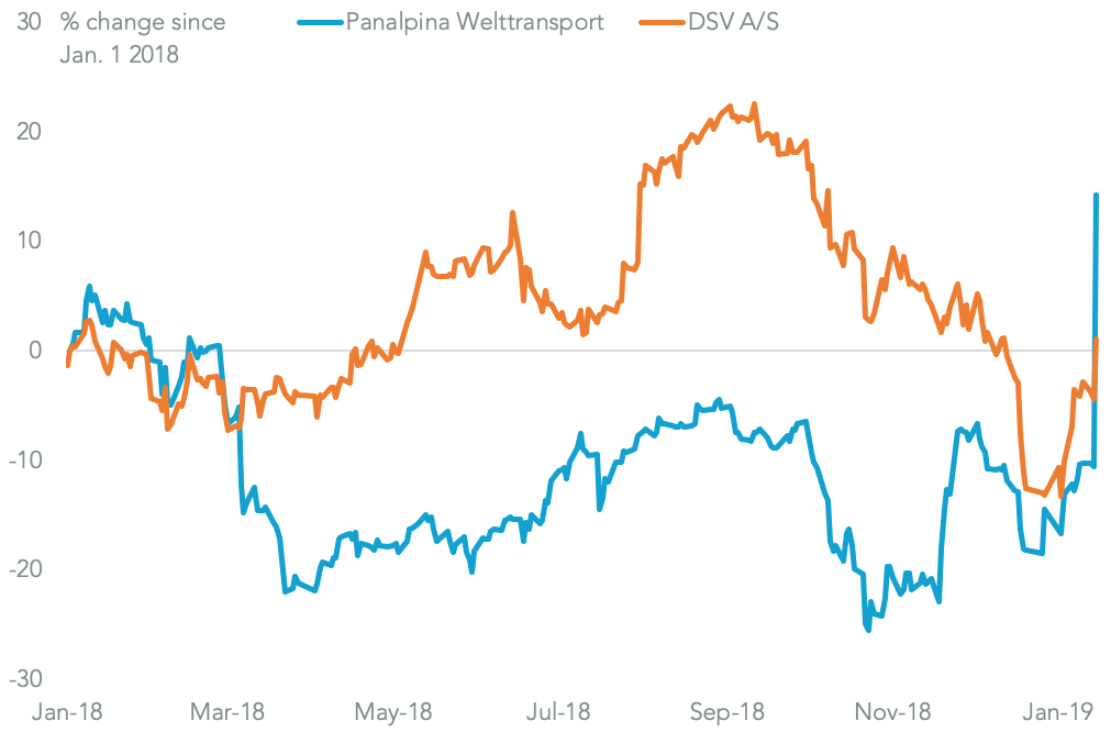 20190117-panalpina-dsv-share-prices