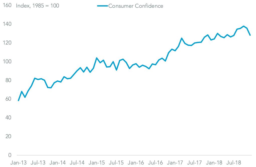 20190123-consumer-conf-board