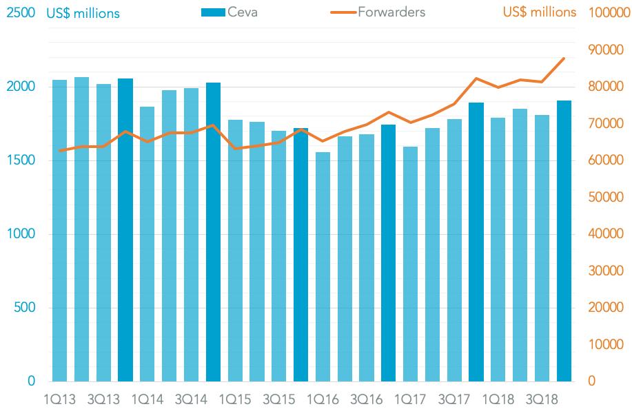 20190205-ceva-revenues