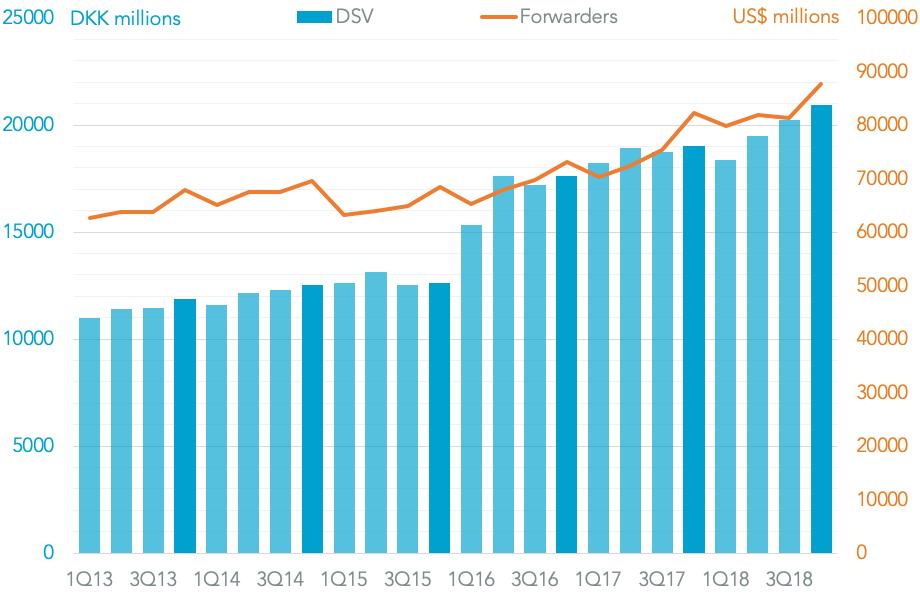 20190207-dsv-revenues