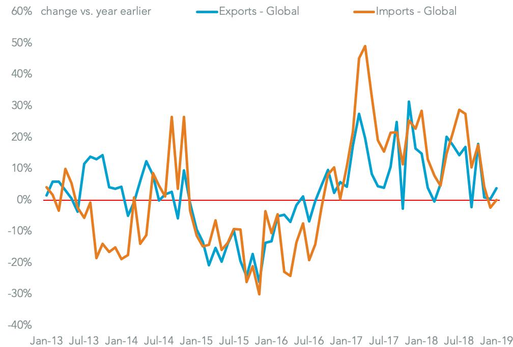 20190219-india-trade-macro