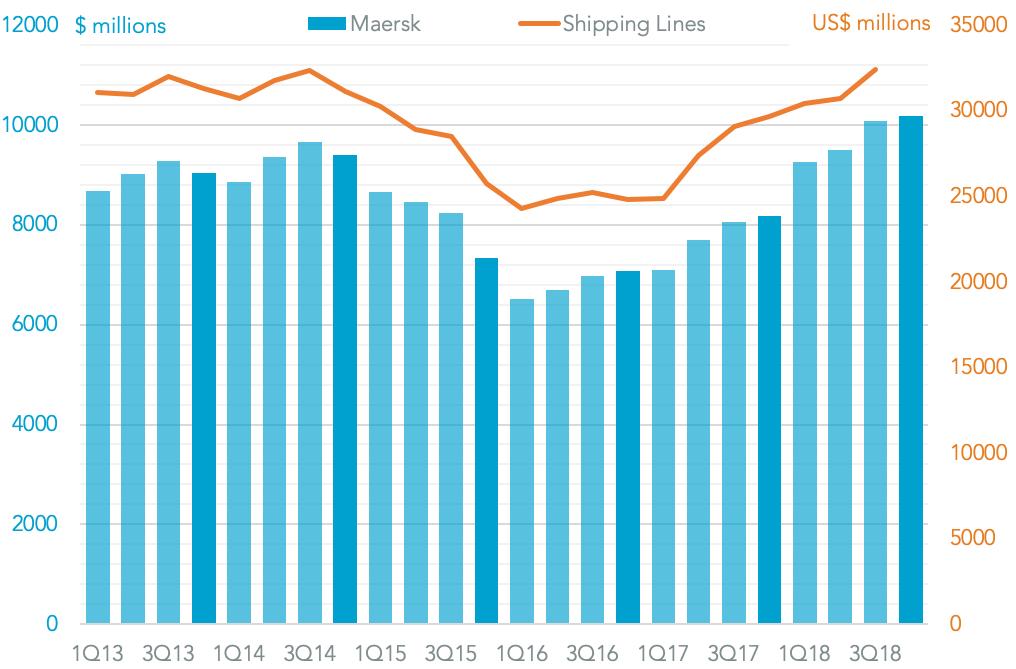20190222-maersk-revenues