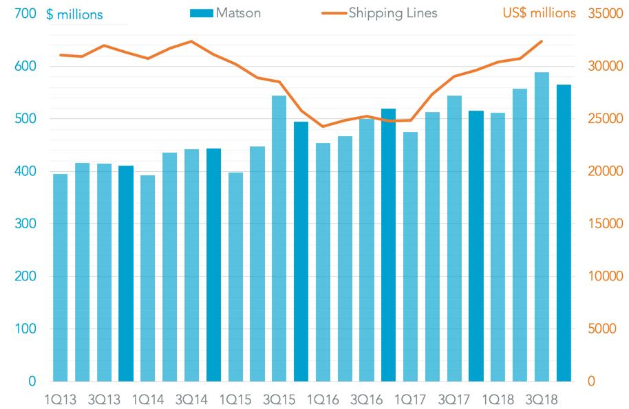 20190222-matson-revenue