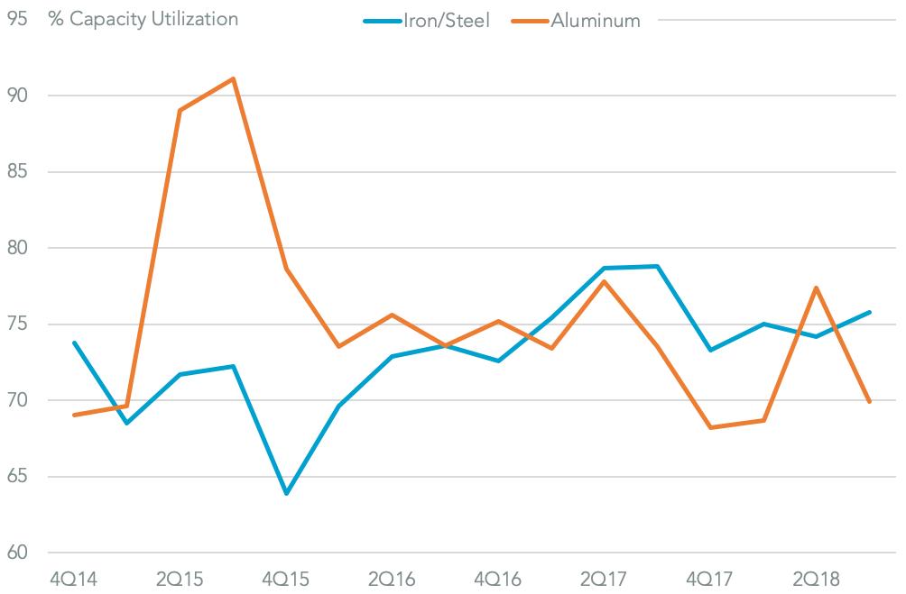 20190227-us-steel-utilization