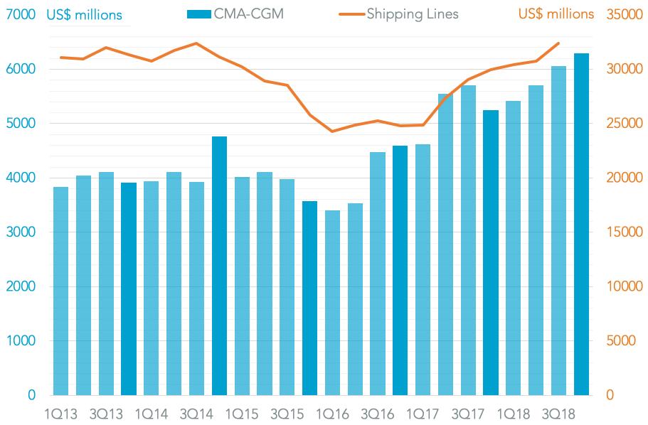20190304-cma-cgm-revenues