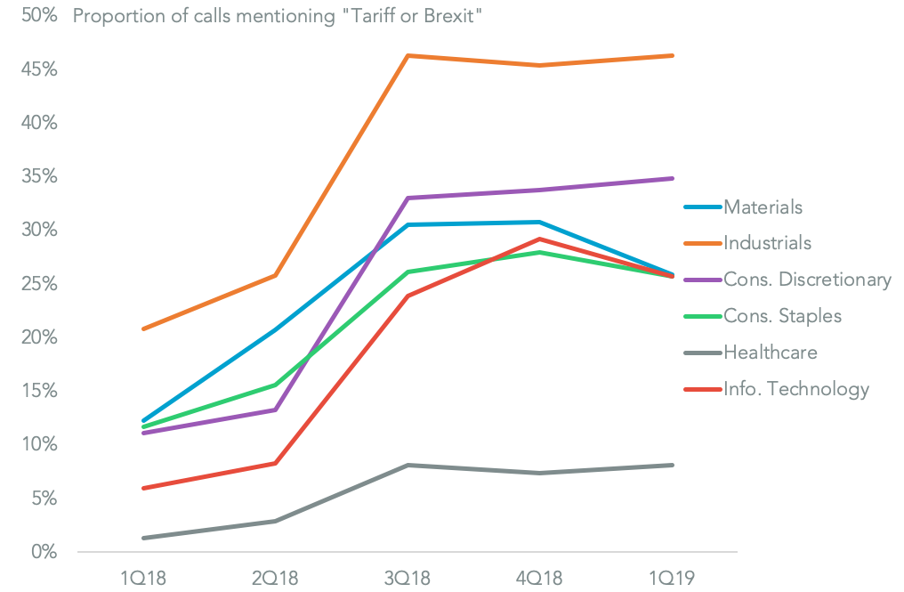 20190306-tqw-mentions-by-sector