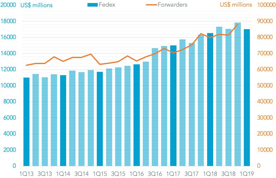 20190320-fedex-revenues