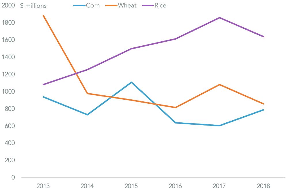 20190423-grains-china-exports