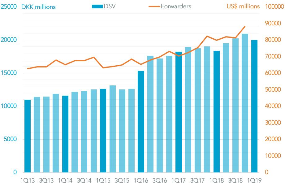 20190501-dsv-revenues