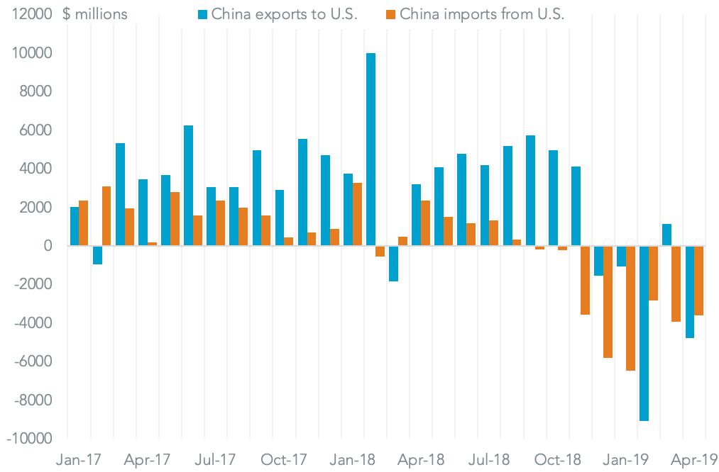 20190508-china-trade-us