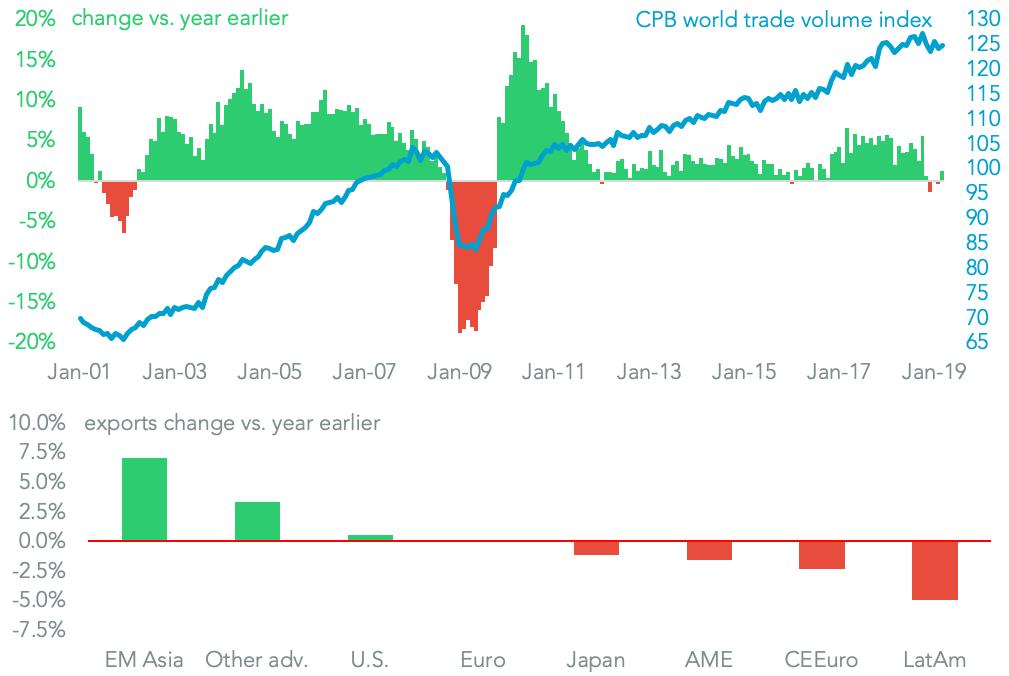 20190528-world-trade-cbp