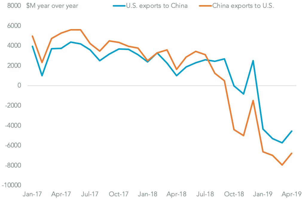 20190627-g20-us-china-tariffs