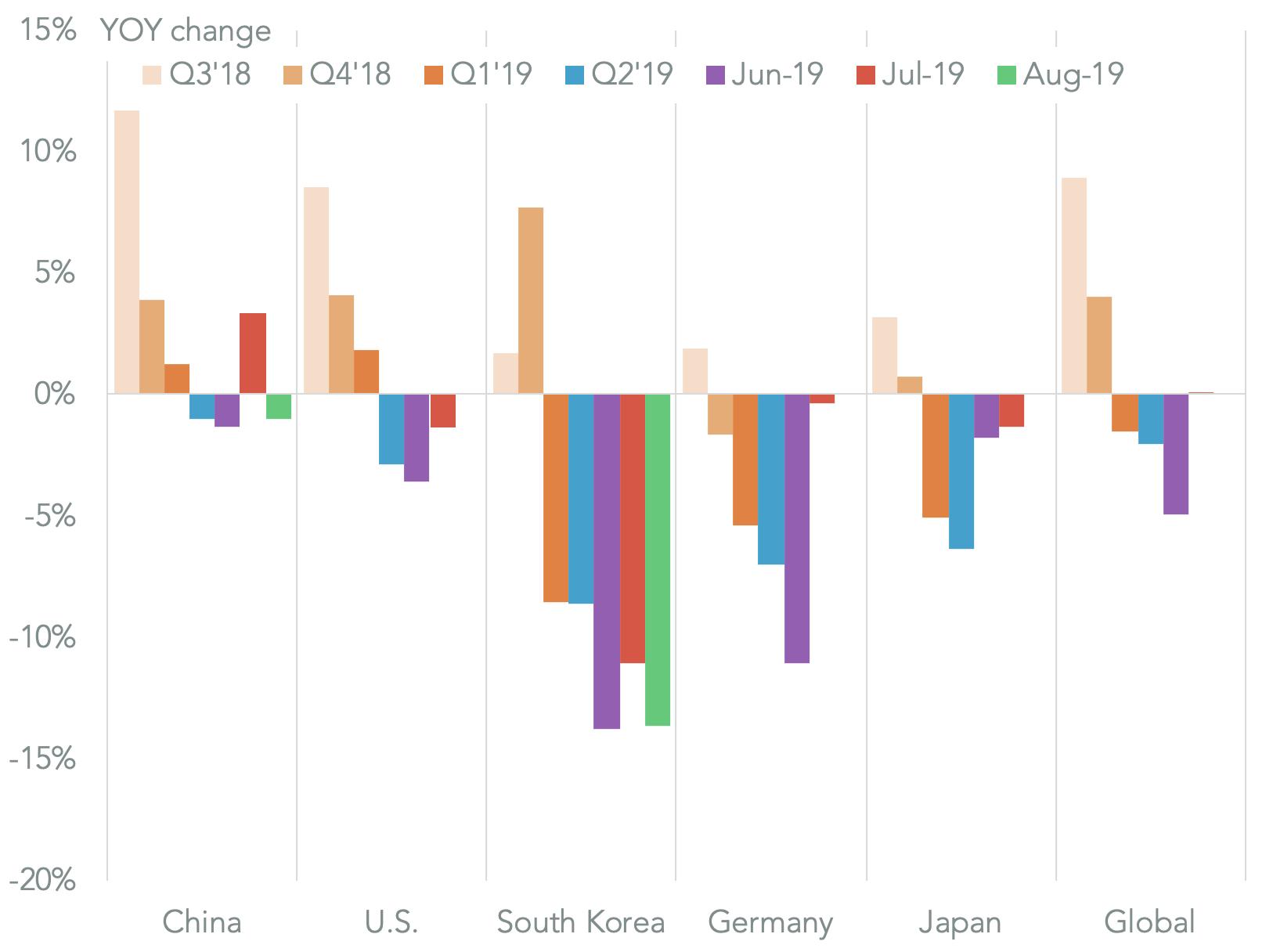 20190911-insights-trade-volumes