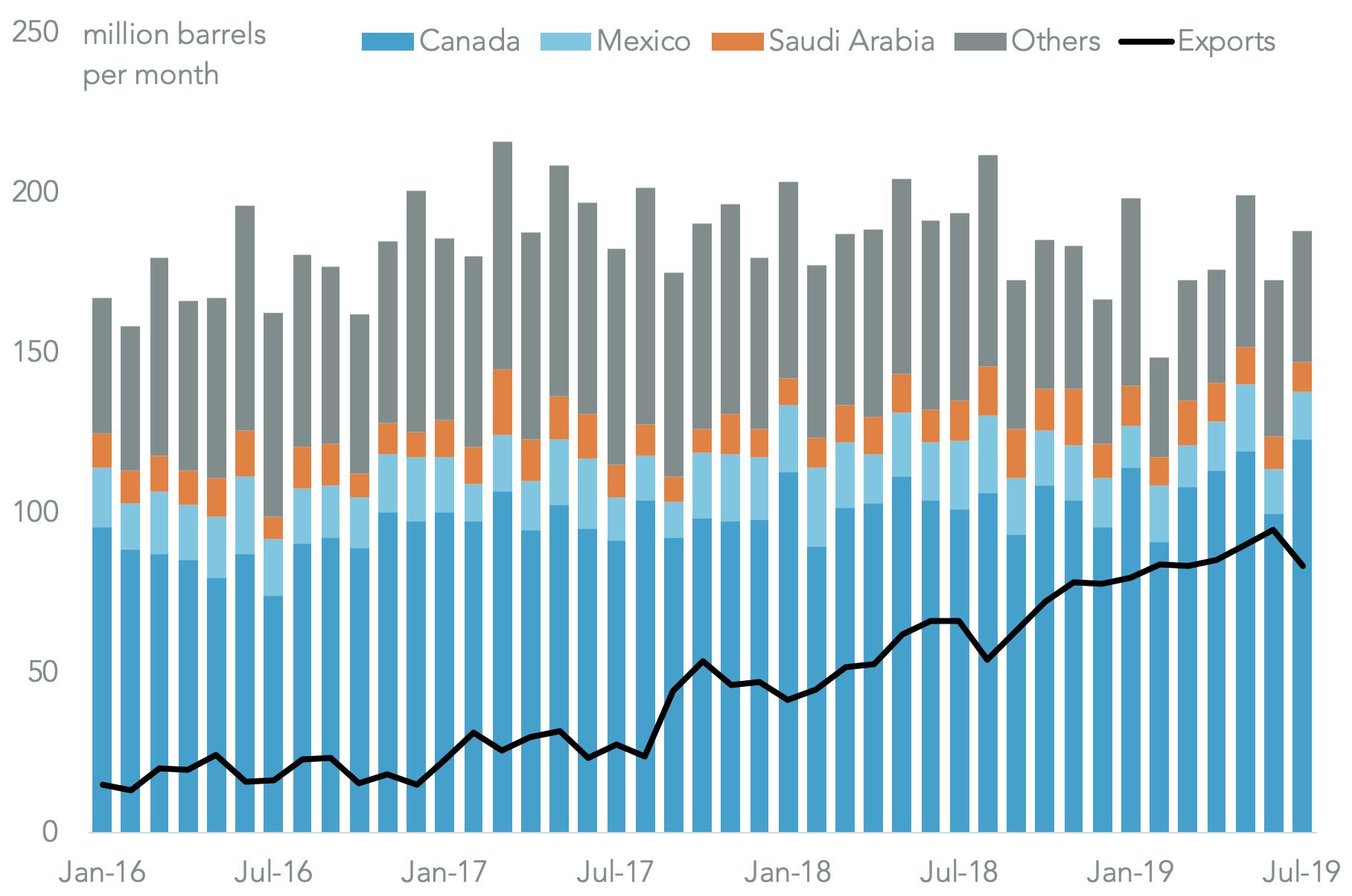 20190916-saudi-us-import-countries