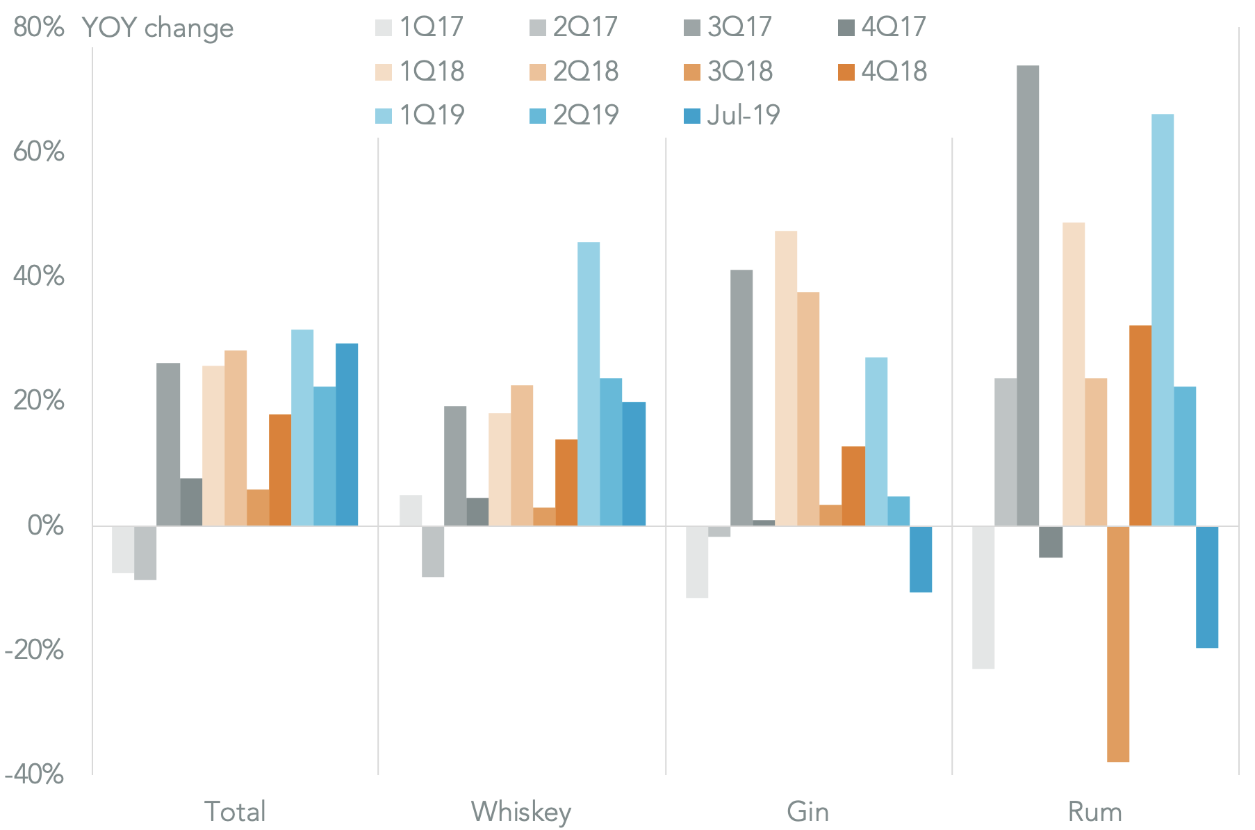 20191030-india-gin-growth