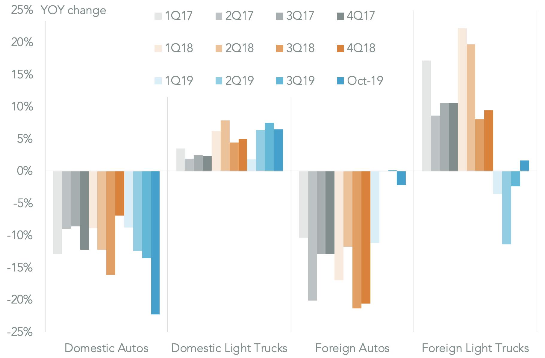 20191105-autos-sales