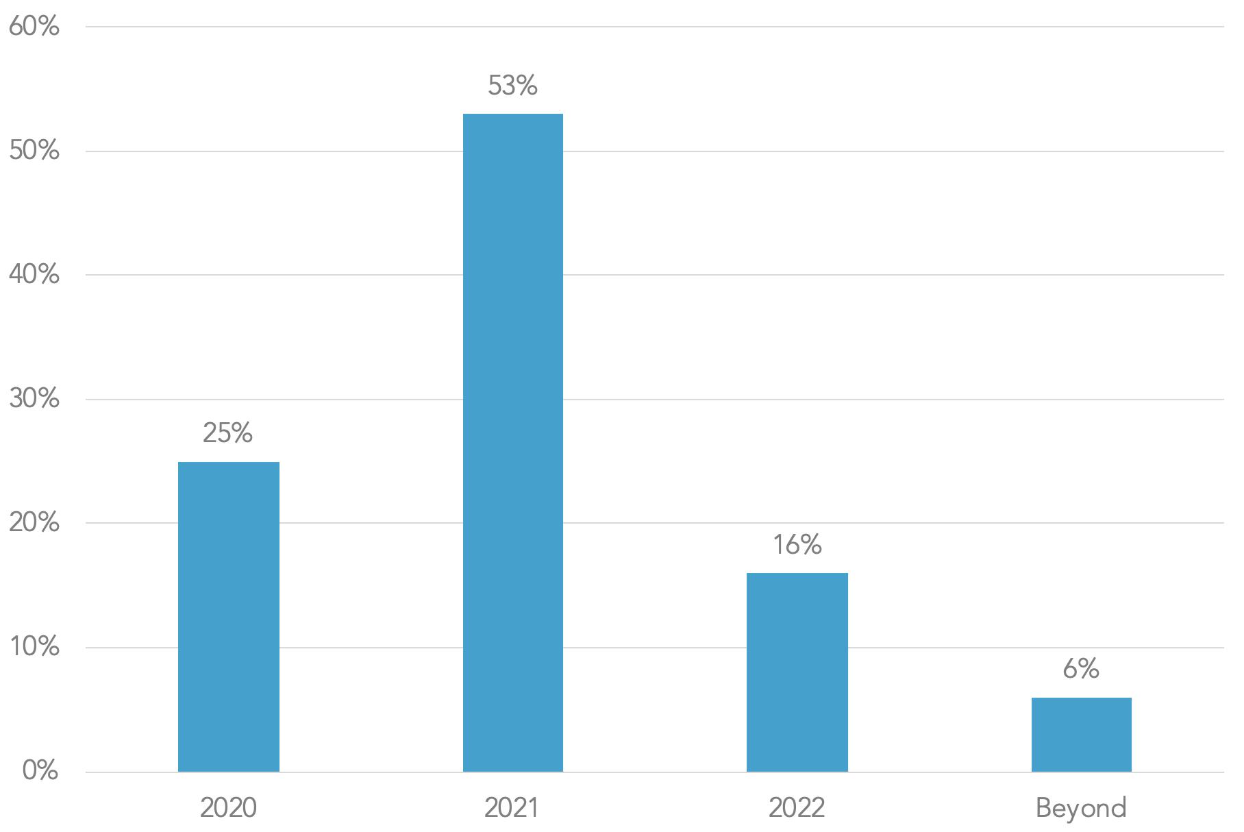 20191106-webinar-econ-poll