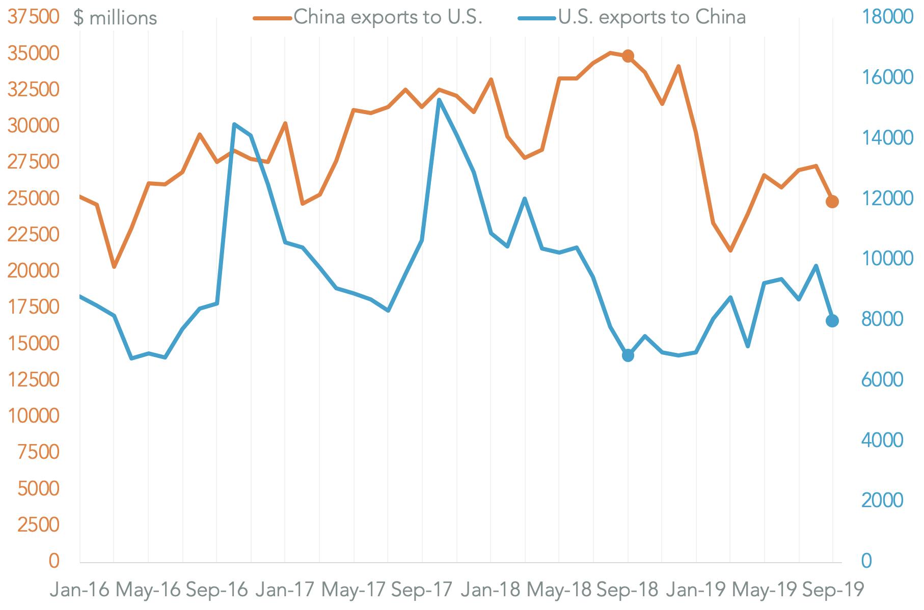 20191108-trade-war-diary-total-tariffs
