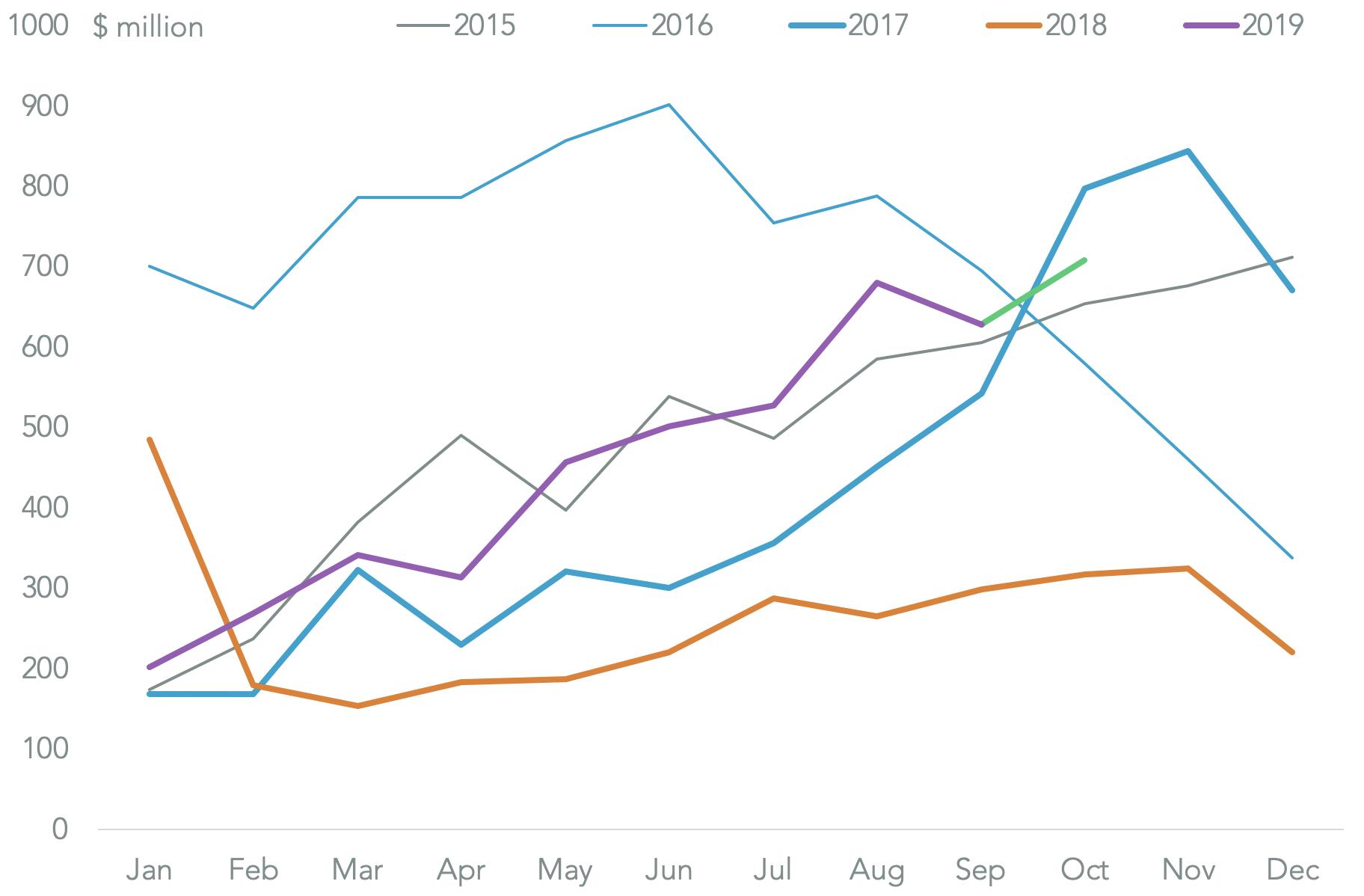 20191122-renewables-seasonal