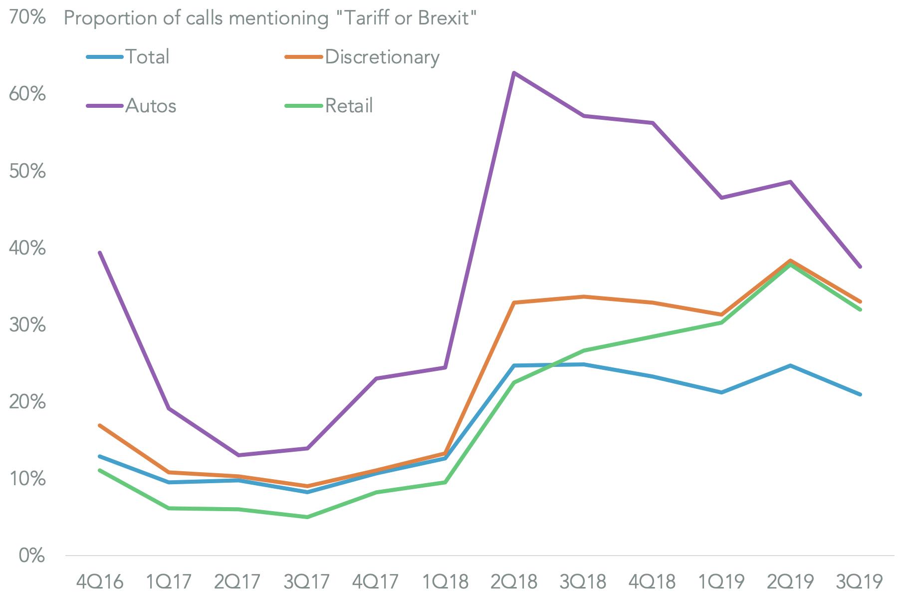 20191127-tqw-retailers-transcripts