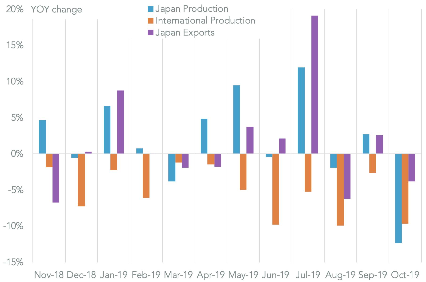 20191202-japan-autos-manufacturers