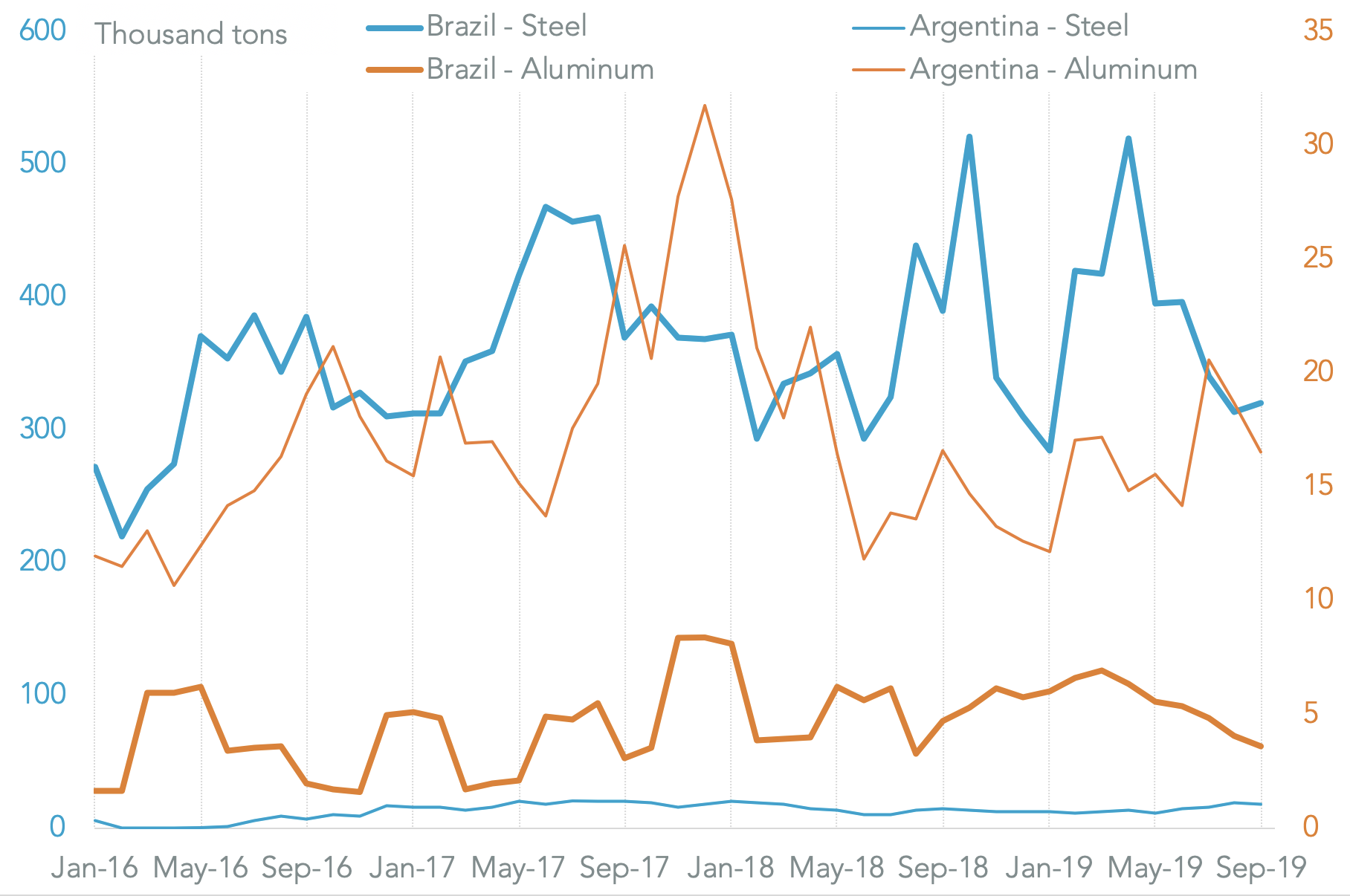20191203-steel-alum-braz-arg-total