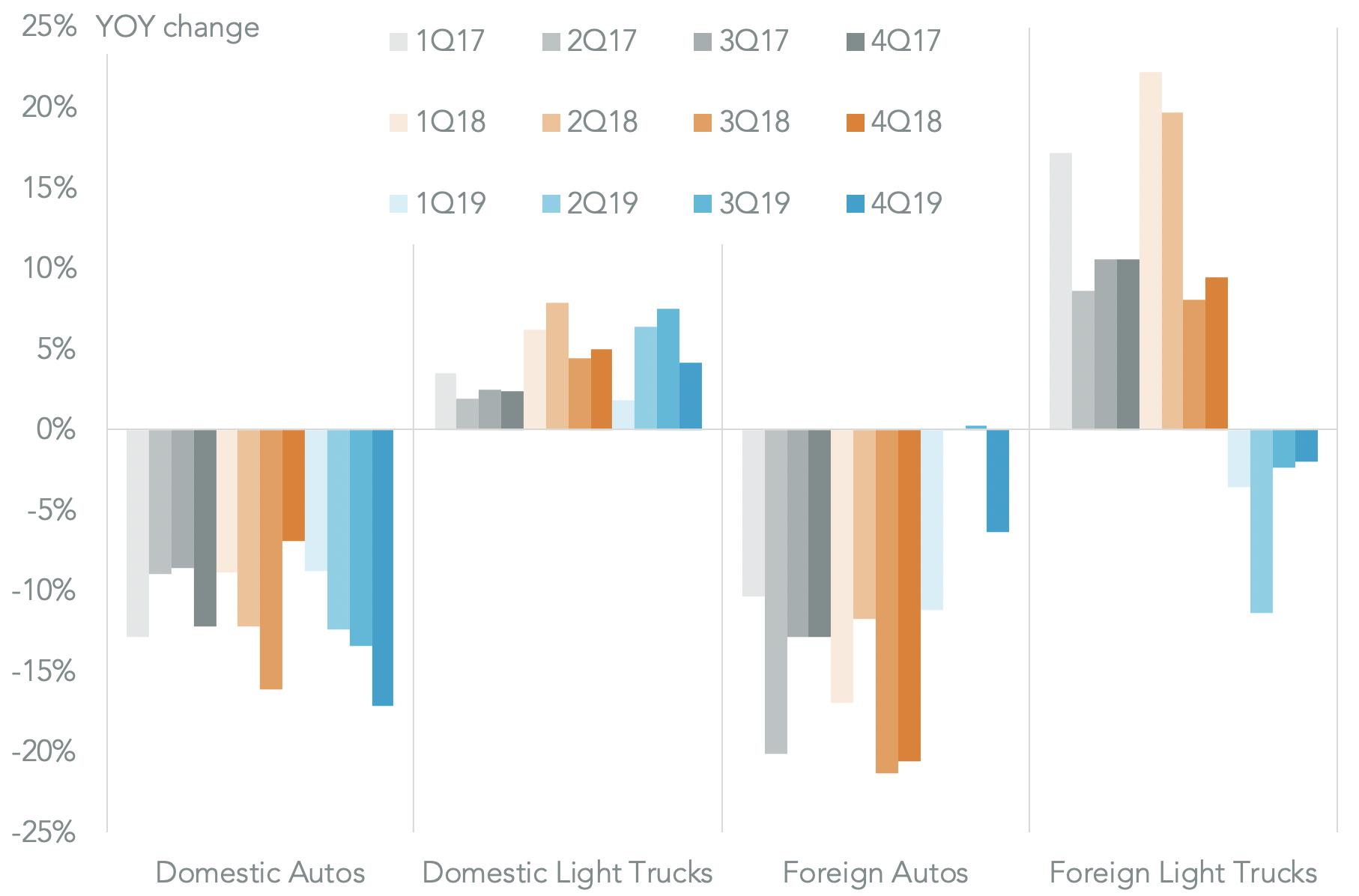 20200108-autos-us-sales