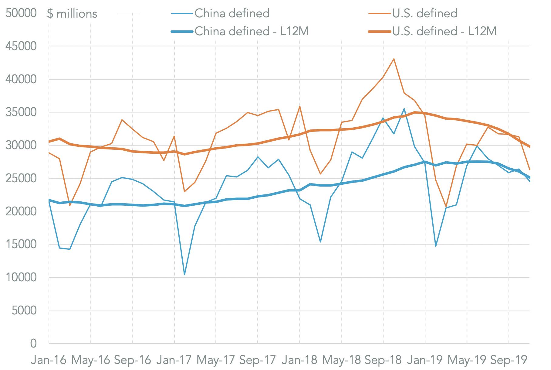 20200110-2020-us-china-deficit