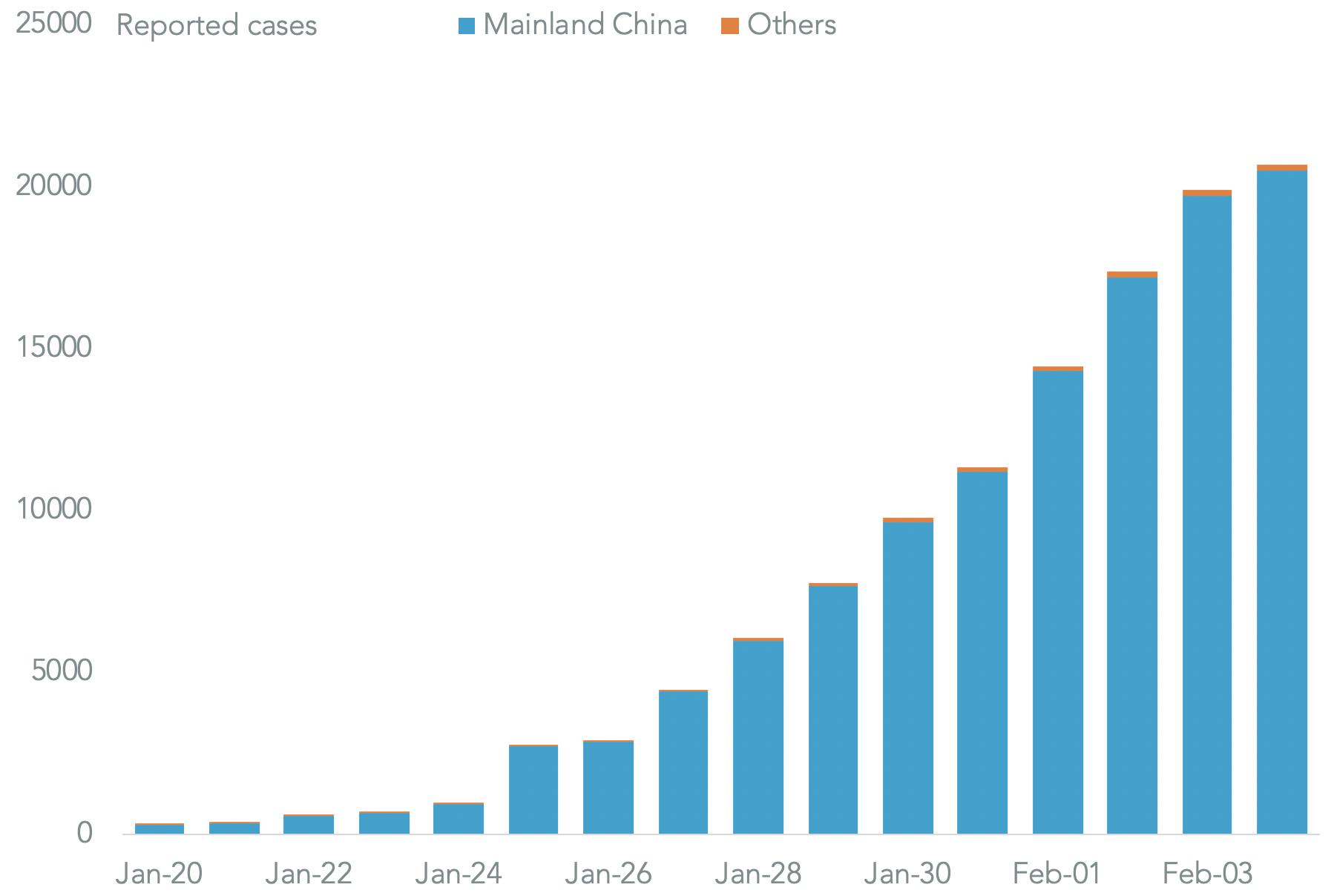 20200205-corona-cases