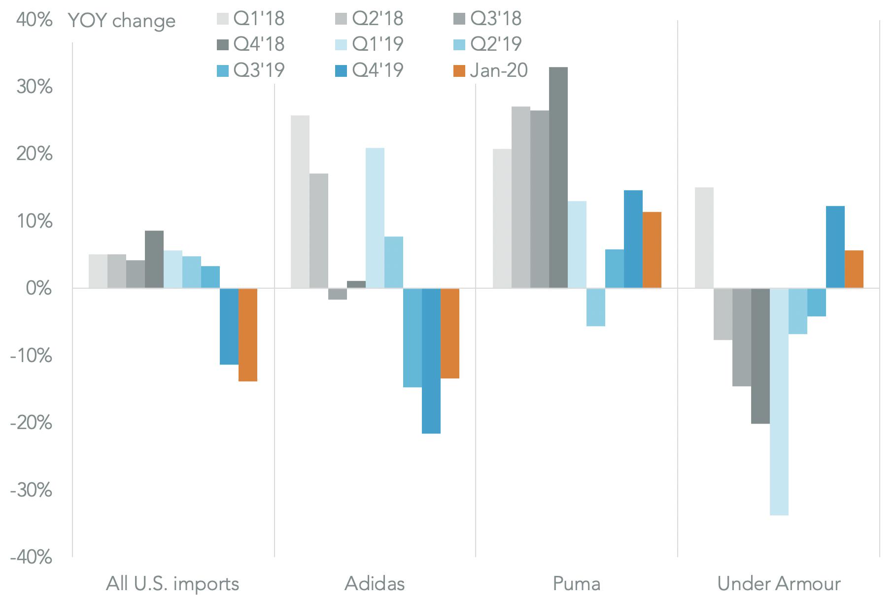 20200221-adidas-puma-performance