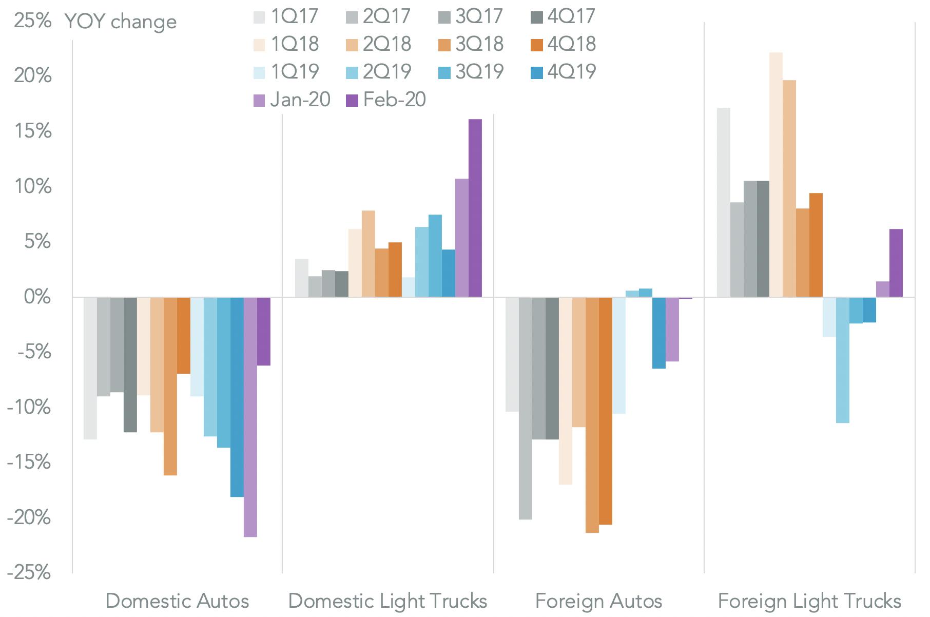 20200306-autos-sales