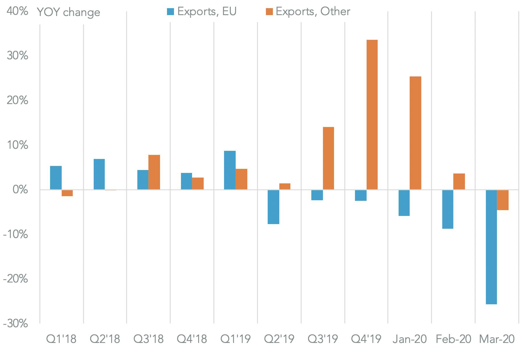 20200518-brexit-total-exports