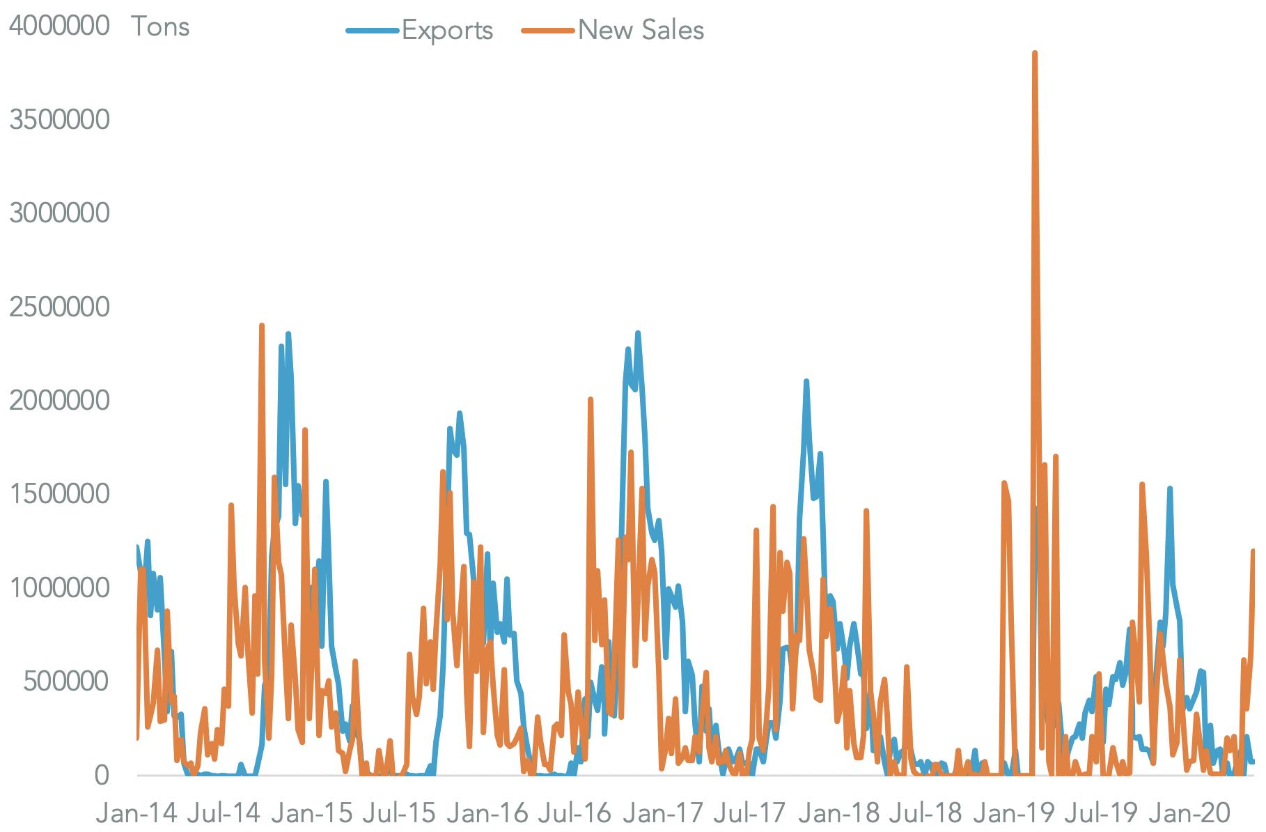 20200527-crop-report-soybean-sales