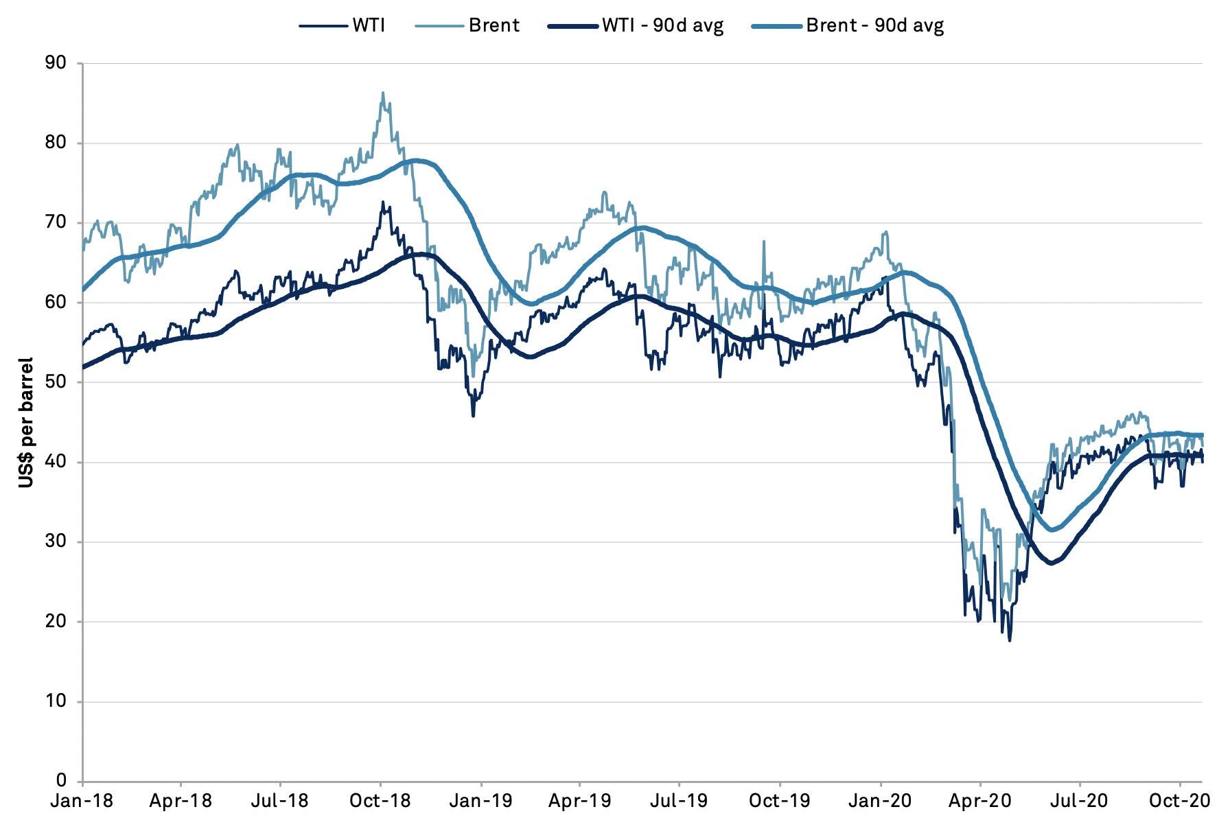 20201023-oil-prices