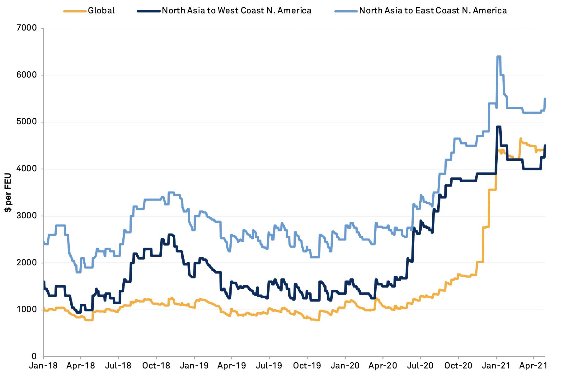20210506-rates-asia-americas