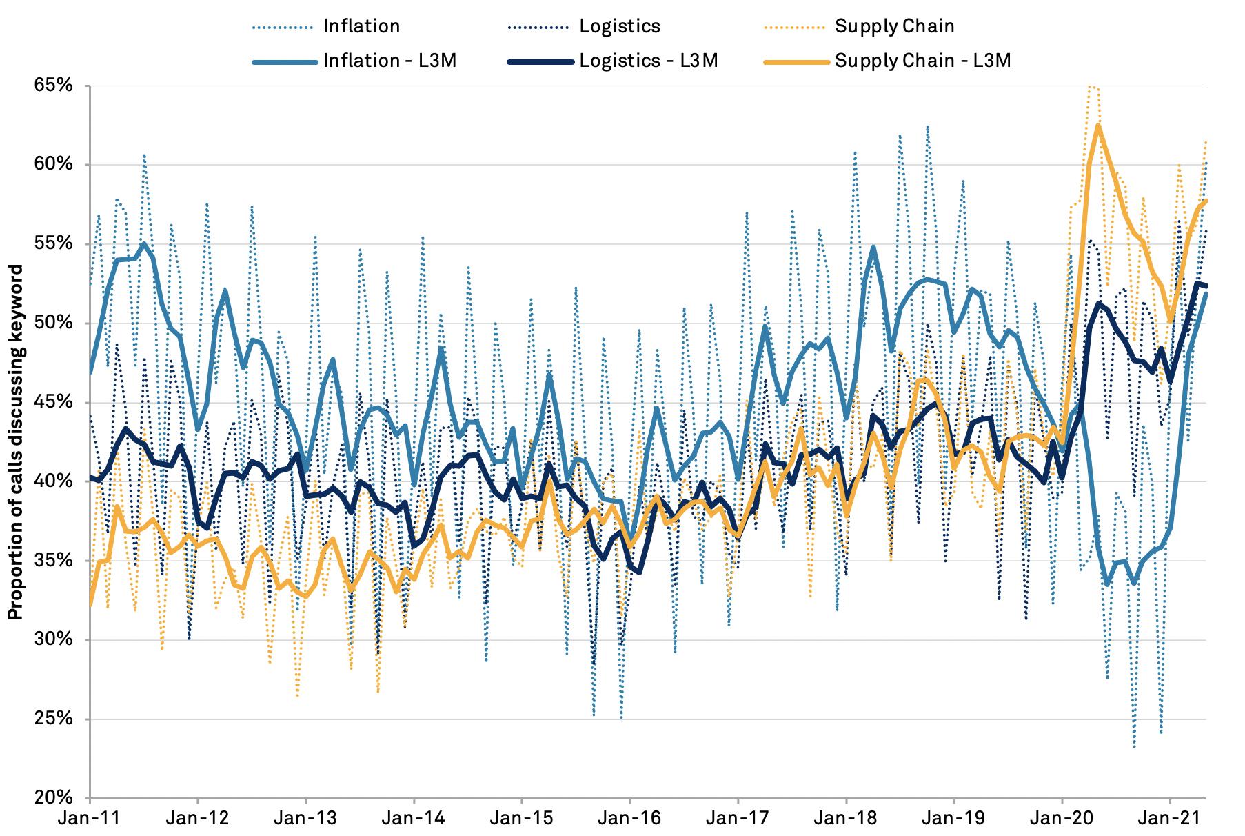 20210519-inflation-import-topics