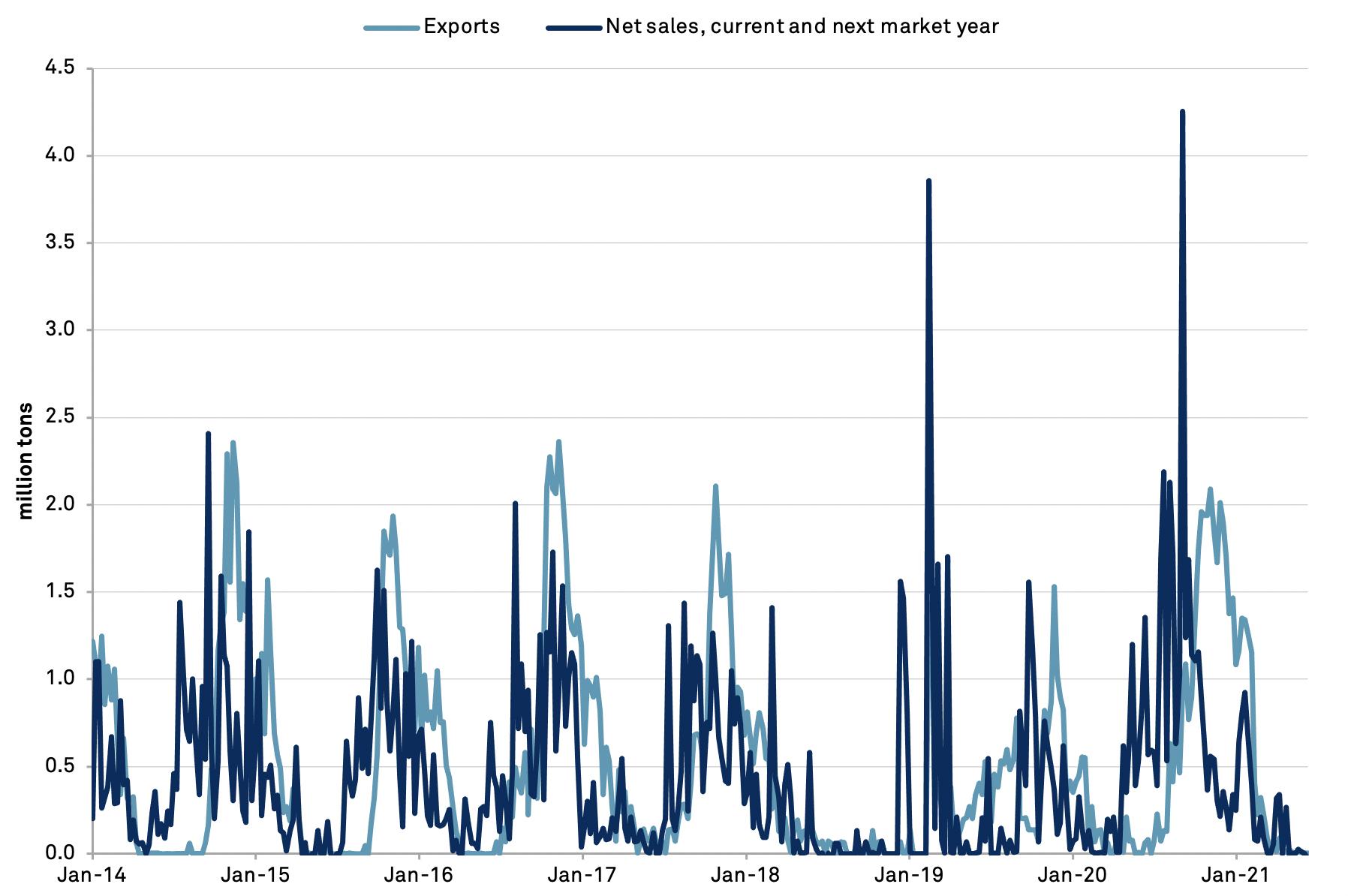 20210623-soybean-sales